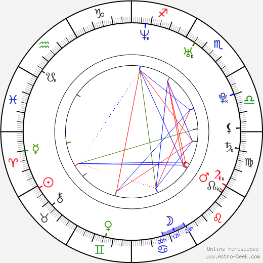 Martín Rosete astro natal birth chart, Martín Rosete horoscope, astrology