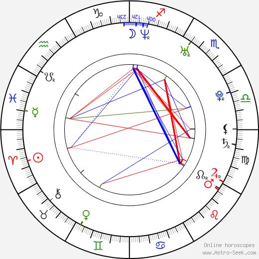 Matthew Carey tema natale, oroscopo, Matthew Carey oroscopi gratuiti, astrologia
