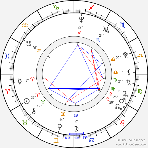 Nick Groff birth chart, biography, wikipedia 2019, 2020