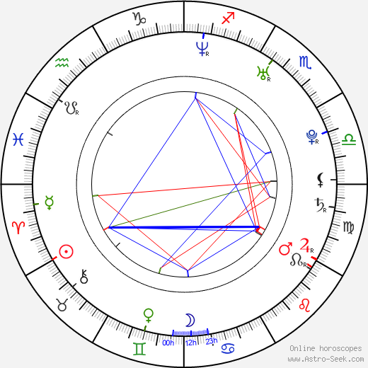 Nick Groff astro natal birth chart, Nick Groff horoscope, astrology