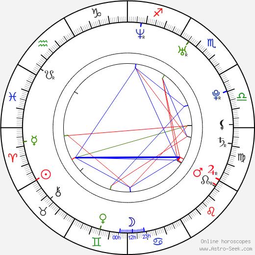 Nick Groff день рождения гороскоп, Nick Groff Натальная карта онлайн