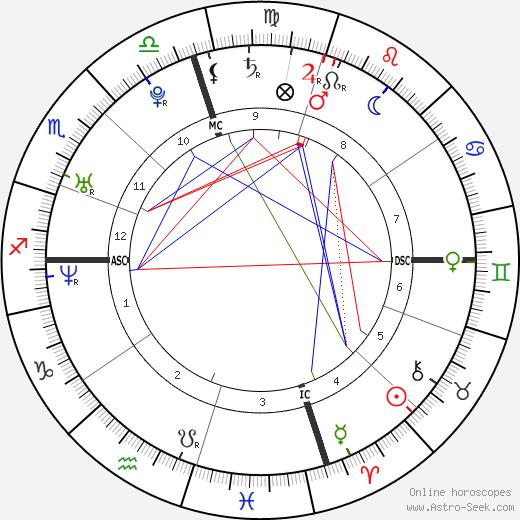 Nicole Grimaudo день рождения гороскоп, Nicole Grimaudo Натальная карта онлайн