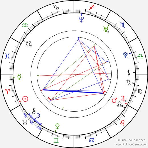 Paul London день рождения гороскоп, Paul London Натальная карта онлайн