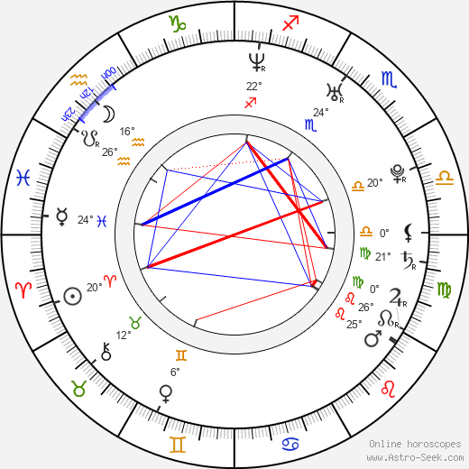 René Sydow birth chart, biography, wikipedia 2019, 2020