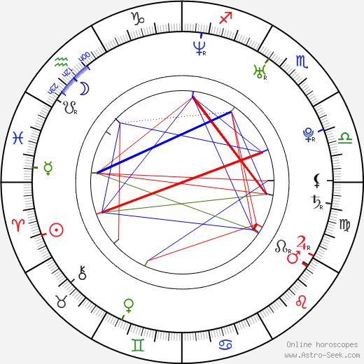 René Sydow astro natal birth chart, René Sydow horoscope, astrology