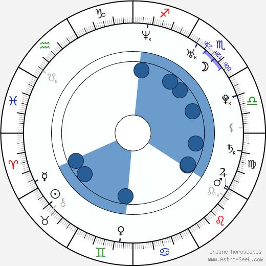 Sam Heughan wikipedia, horoscope, astrology, instagram