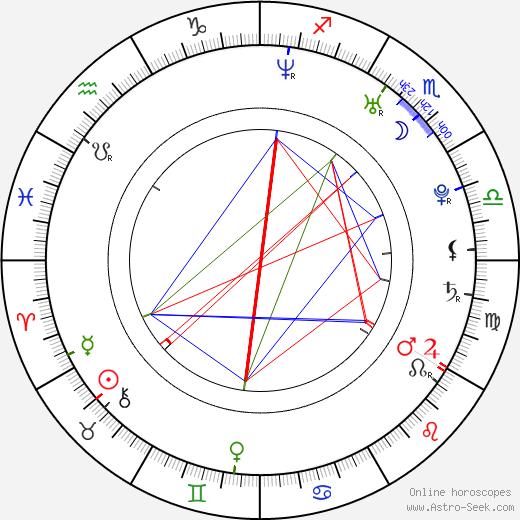 Сэм Хьюэн Sam Heughan день рождения гороскоп, Sam Heughan Натальная карта онлайн