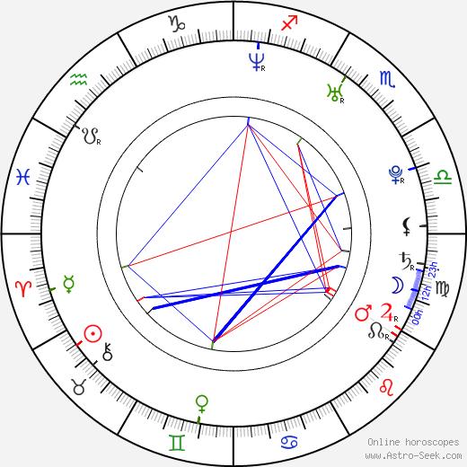 Samuel Barnett birth chart, Samuel Barnett astro natal horoscope, astrology