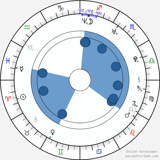 Tamara Arias wikipedia, horoscope, astrology, instagram