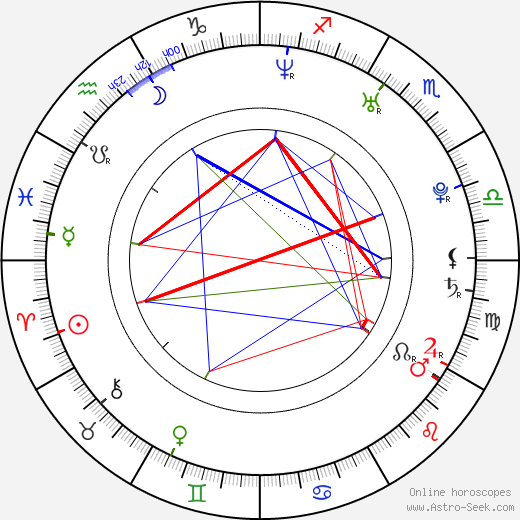 Thomas Hübner день рождения гороскоп, Thomas Hübner Натальная карта онлайн