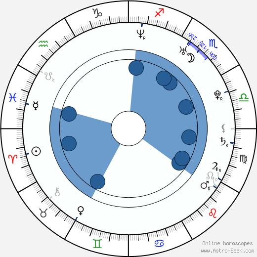 Trevor Moore wikipedia, horoscope, astrology, instagram