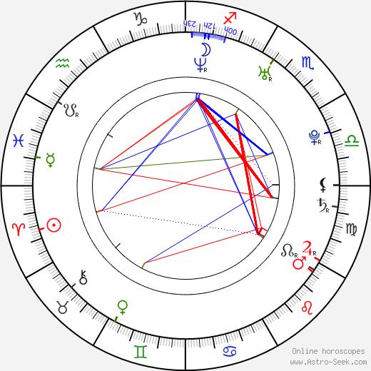Varvara Koroleva birth chart, Varvara Koroleva astro natal horoscope, astrology