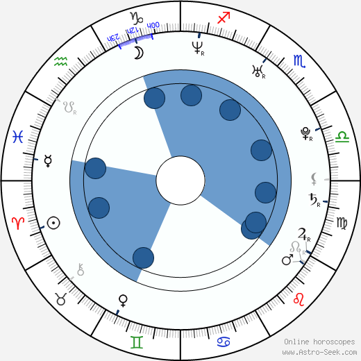 Viera Čákanyová wikipedia, horoscope, astrology, instagram