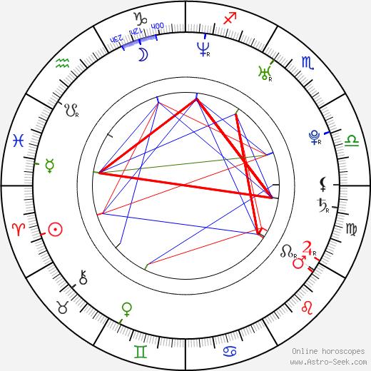 Viera Čákanyová astro natal birth chart, Viera Čákanyová horoscope, astrology