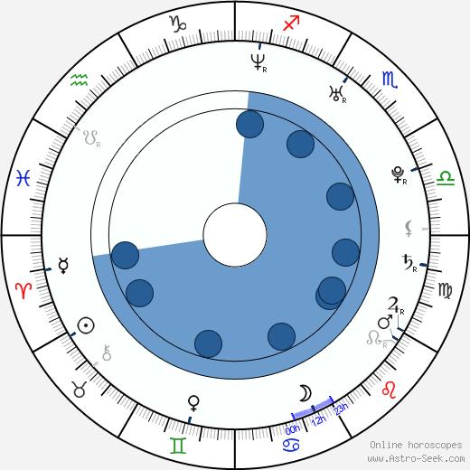Vincent Lecavalier wikipedia, horoscope, astrology, instagram