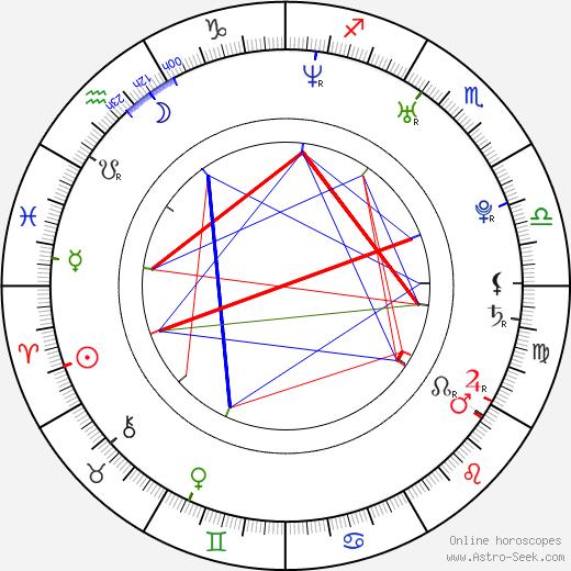 Йоанна Хаус Yoanna House день рождения гороскоп, Yoanna House Натальная карта онлайн