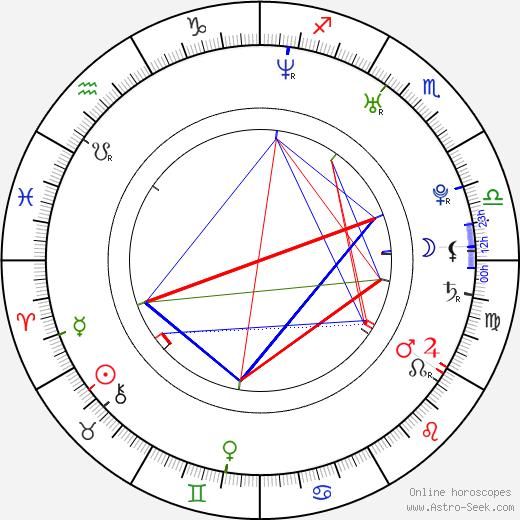 Zayed Khan день рождения гороскоп, Zayed Khan Натальная карта онлайн