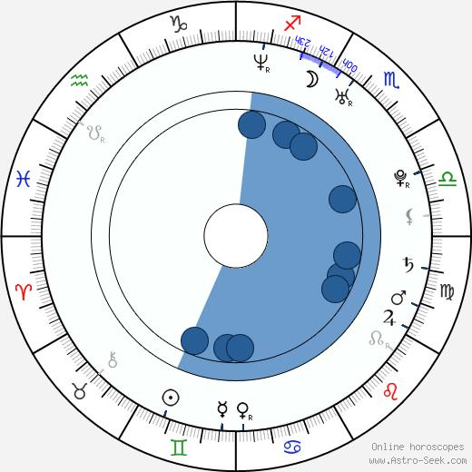 Adam Brown wikipedia, horoscope, astrology, instagram