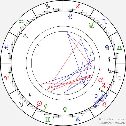 Agnes Kittelsen astro natal birth chart, Agnes Kittelsen horoscope, astrology