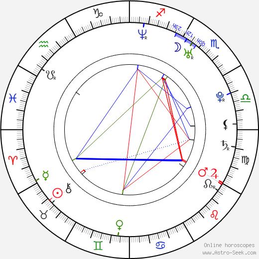 Ana Claudia Talancón astro natal birth chart, Ana Claudia Talancón horoscope, astrology