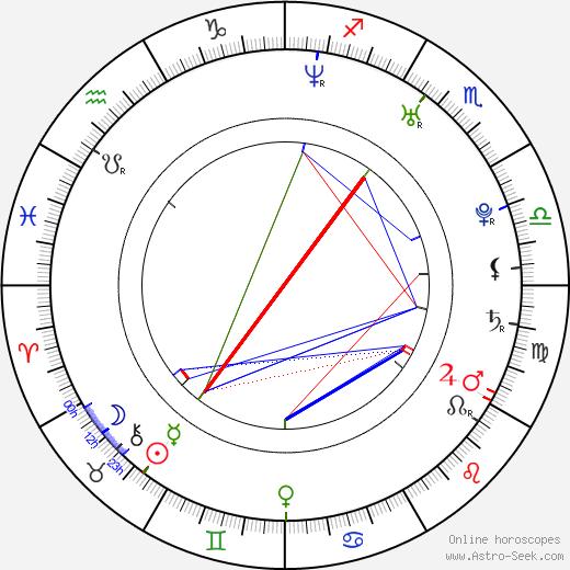 Andreas Pape день рождения гороскоп, Andreas Pape Натальная карта онлайн