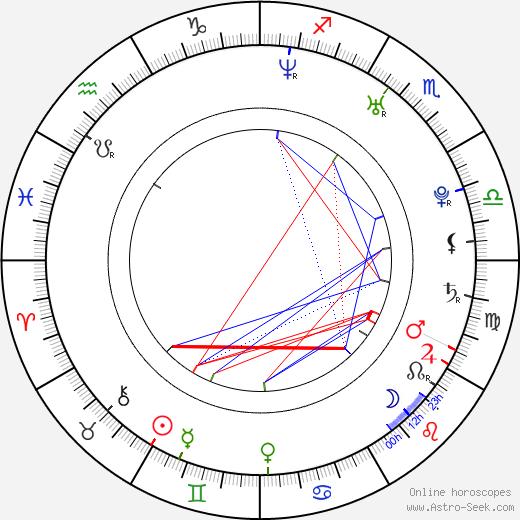 Anna Brusewicz день рождения гороскоп, Anna Brusewicz Натальная карта онлайн