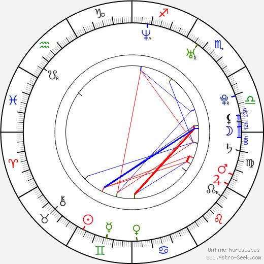 Cecilia Cheung birth chart, Cecilia Cheung astro natal horoscope, astrology