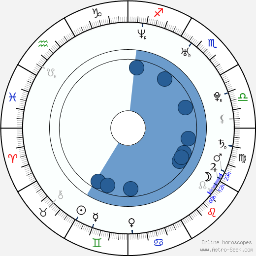 Chris Raab wikipedia, horoscope, astrology, instagram