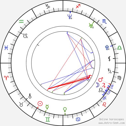 Chris Raab день рождения гороскоп, Chris Raab Натальная карта онлайн