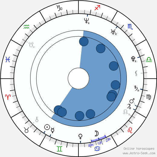 Daniel Joao - Pluto wikipedia, horoscope, astrology, instagram