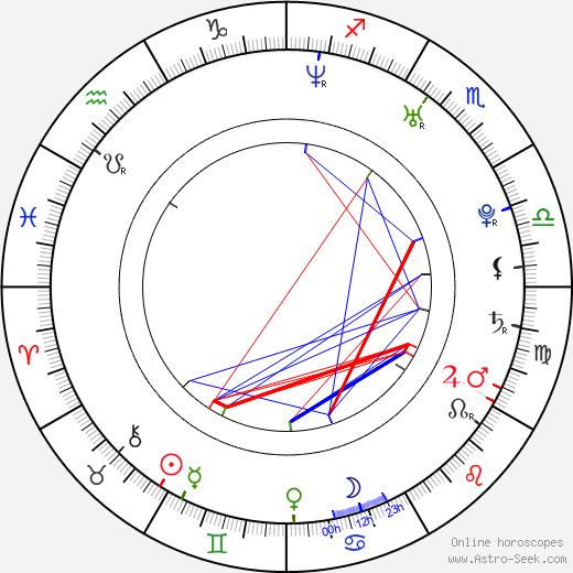 Daniel Joao - Pluto день рождения гороскоп, Daniel Joao - Pluto Натальная карта онлайн