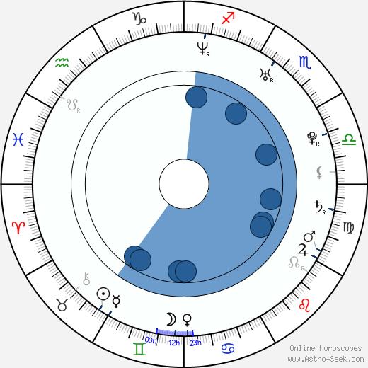 David Rickabaugh wikipedia, horoscope, astrology, instagram