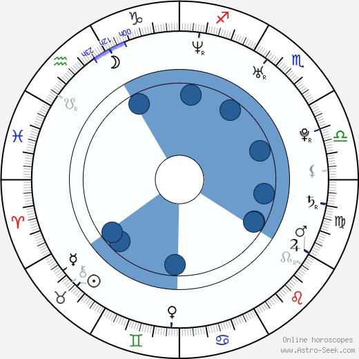 Dusan Krivec wikipedia, horoscope, astrology, instagram