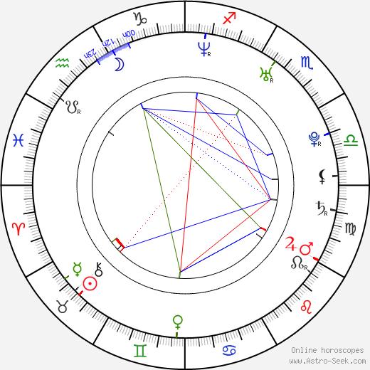 Dusan Krivec tema natale, oroscopo, Dusan Krivec oroscopi gratuiti, astrologia
