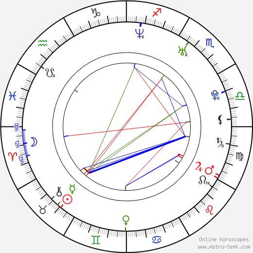 Eszter Balla astro natal birth chart, Eszter Balla horoscope, astrology