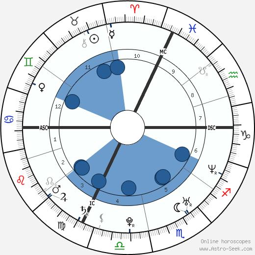 Isabelle Geffroy wikipedia, horoscope, astrology, instagram