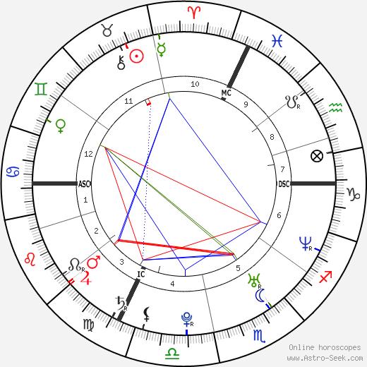 Isabelle Geffroy tema natale, oroscopo, Isabelle Geffroy oroscopi gratuiti, astrologia