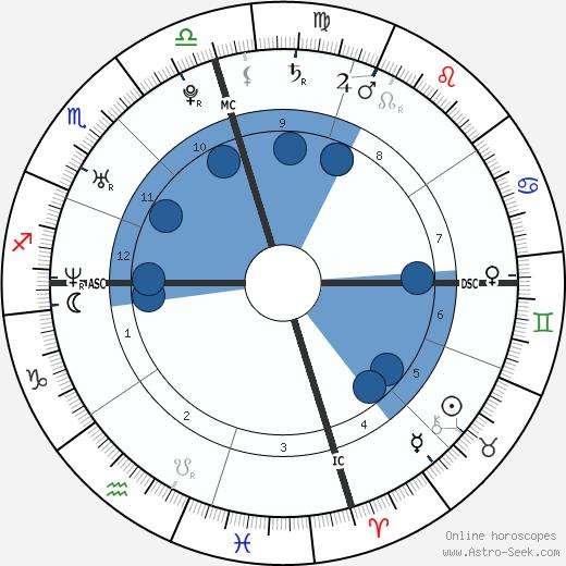 Jaycee Dugard wikipedia, horoscope, astrology, instagram