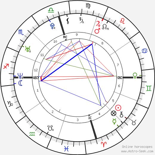 Похищение Джейси Ли Дьюгард Jaycee Dugard день рождения гороскоп, Jaycee Dugard Натальная карта онлайн