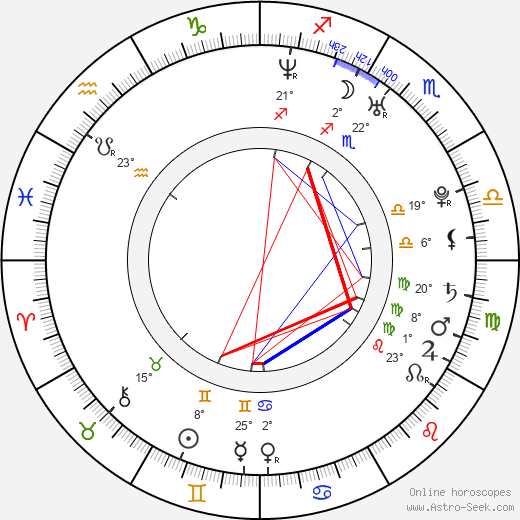 Juraj Hrčka birth chart, biography, wikipedia 2017, 2018