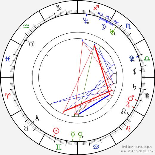 Juraj Hrčka astro natal birth chart, Juraj Hrčka horoscope, astrology
