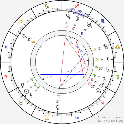 K. C. Clyde birth chart, biography, wikipedia 2020, 2021