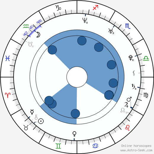 Kate Lawler wikipedia, horoscope, astrology, instagram