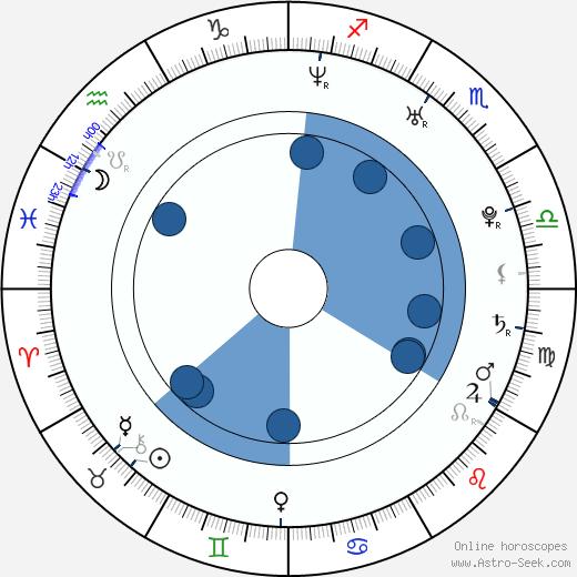 Kimberlee Peterson wikipedia, horoscope, astrology, instagram