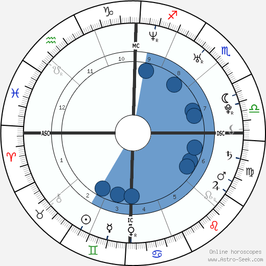 Liam Dunaway O'Neill wikipedia, horoscope, astrology, instagram