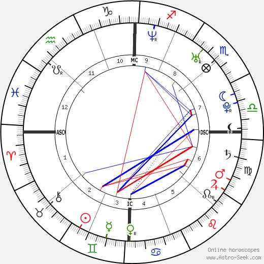 Liam Dunaway O'Neill tema natale, oroscopo, Liam Dunaway O'Neill oroscopi gratuiti, astrologia