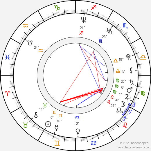Lucia Siposová birth chart, biography, wikipedia 2019, 2020
