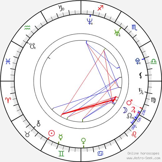 Lucia Siposová astro natal birth chart, Lucia Siposová horoscope, astrology