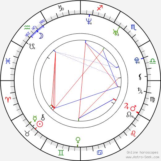 Maciej Zakoscielny astro natal birth chart, Maciej Zakoscielny horoscope, astrology