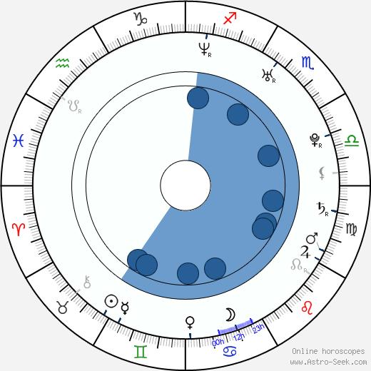 María Ruiz wikipedia, horoscope, astrology, instagram